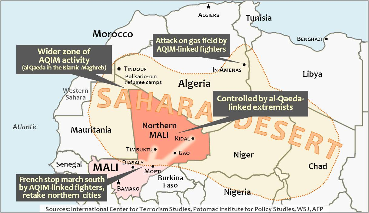 "French/Malian forces retake Timbuktu, Gao, and Kidal after halting al-Qaeda-linked march south. Mali's foreign minister said there were ""between 5,500 to 7,000 terrorists in northern Mali,"" including  ""young Sahrawis from the (Tindouf) camps."""
